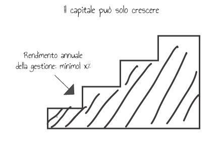 La scala. Un disegno che ben spiega il concetto di capitalizzazione